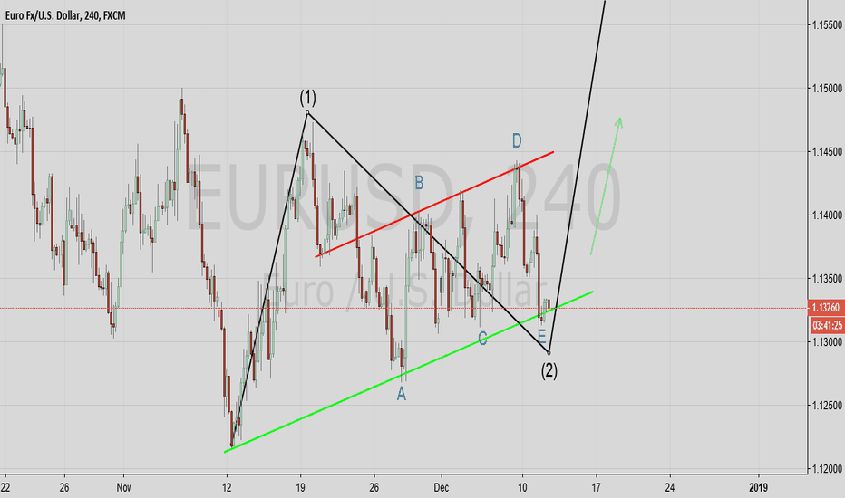 EURUSD: EUR USD Wave analysis Long