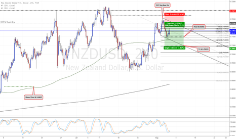 NZDUSD: Regular Bearish Divergence followed by the Bear 123 Pullback