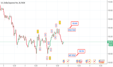 USDJPY: usdjpy sell stop intraday