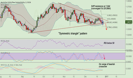 AUDNZD: AUD/NZD finds major resistance at 1.044, good to sell rallies