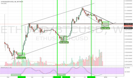 ETHUSD/BTCUSD: Winter is coming: ETH/BTC ... my version