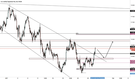 USDJPY: UJ short then long