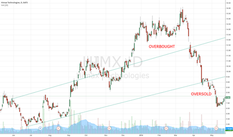 HIMX: HIMX Way Oversold