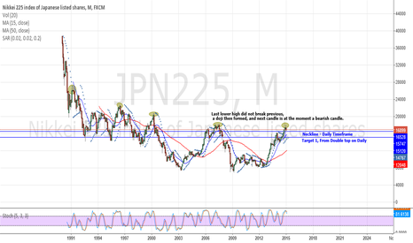 JPN225: Japan 225 - Strong Short