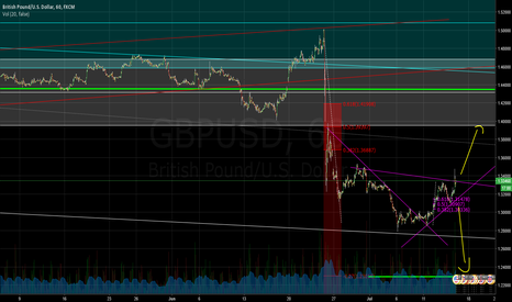 GBPUSD: GBP/USD Long term