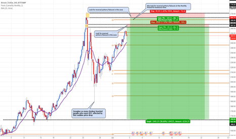 BTCUSD: BTCUSD: Selling at fresh supply zone
