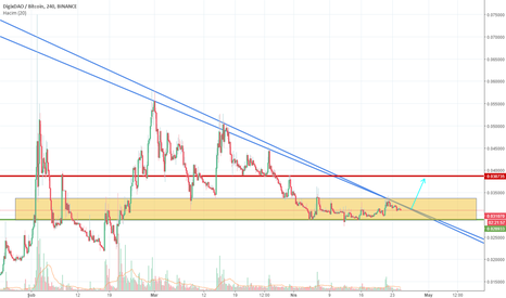 DGDBTC: DGD want to give us something :)) Trend and support get closer