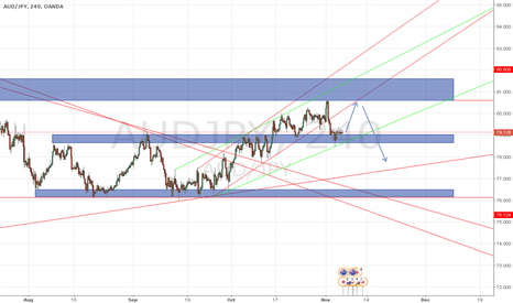 AUDJPY: AUDJPY 4HR SHORT TO COME