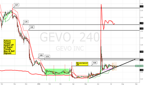 GEVO: Future Targets based of Super Trends Buy/Sell Signals