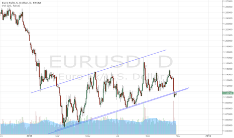 EURUSD: eurusd is out of channel