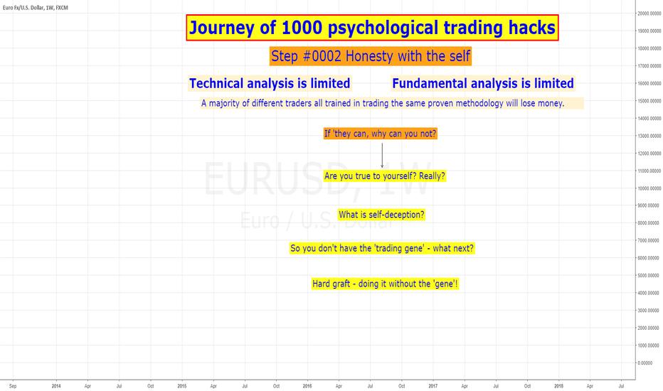 EURUSD: Psychological trading hack #0002 (educational)