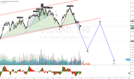 USDCAD: USDCAD to continue last weeks move