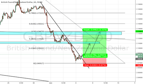GBPNZD: GBPNZD LONG TRADE ON H1