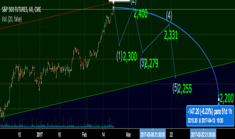 SP1!: s&p 500 dow