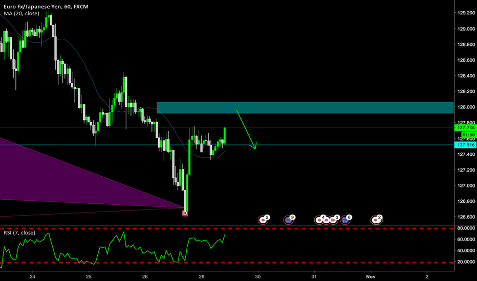 EURJPY: sup demond area