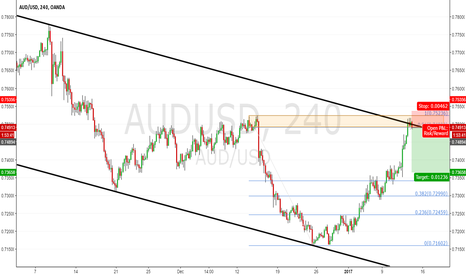 AUDUSD: AUDUSD H4: At the prior High