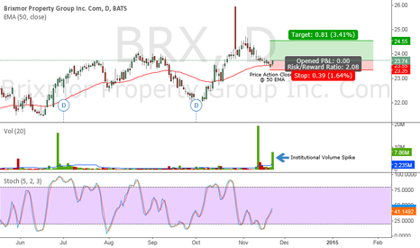 BRX: Institutional Volume Spike and Price Action Close