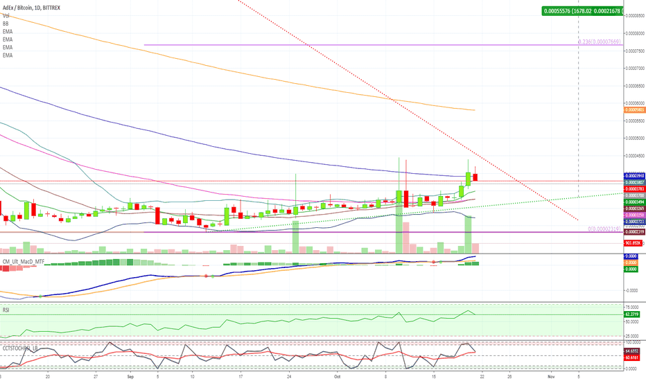 ADXBTC: [ADXBTC] AdEx Long Term [650% - 1600% PP]