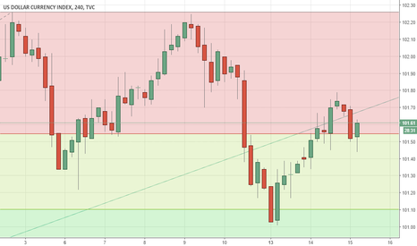 DXY: DOLLAR INDEX - Critical Resistence Ahead of FOMC