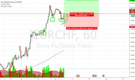 EURCHF: buy EURCHF