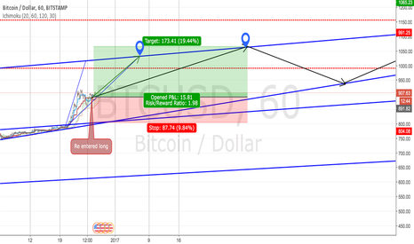 BTCUSD: BTC Re entered