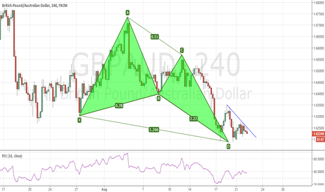 GBPAUD: Bullish Pattern on the GBPAUD too