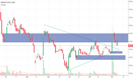 RUPA: Triangle Breakout with volumes