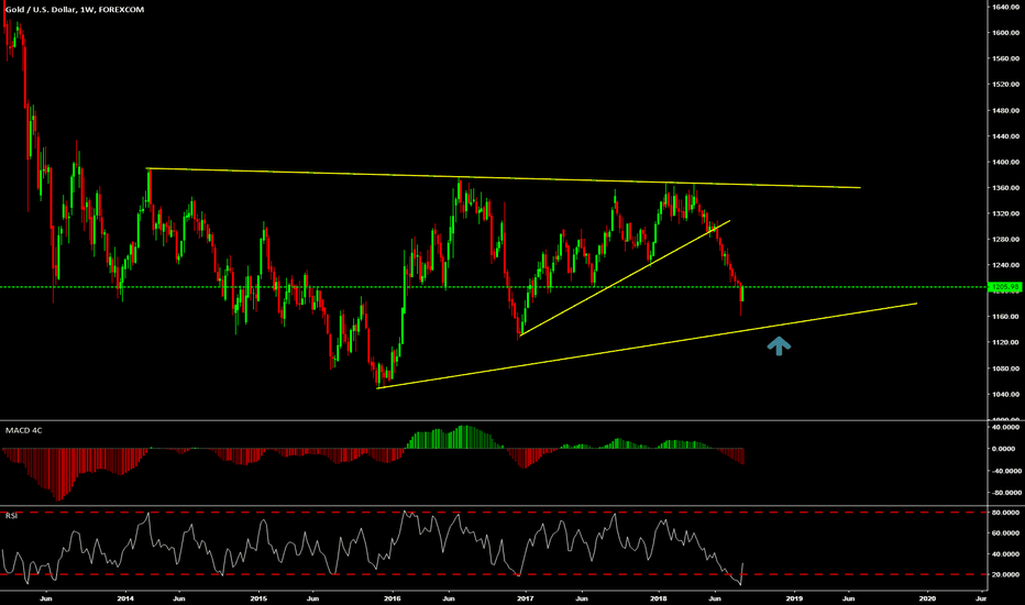 XAUUSD: looking for buy at the bottom....