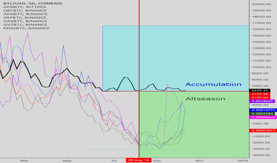 BTCUSD: Bitcoin vs top performing alts