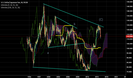 USDJPY: USD/JPY for month