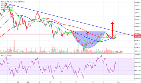 BTCUSD: Is this a Classic Cup and Handle Breakout to $14,300 ?