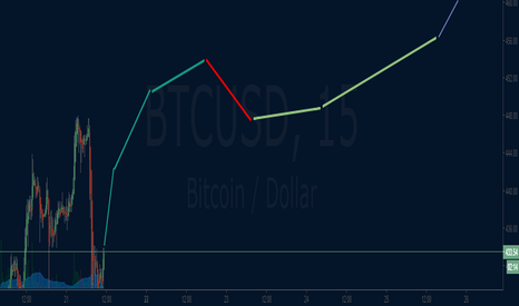BTCUSD: bitcoin uptrend correction