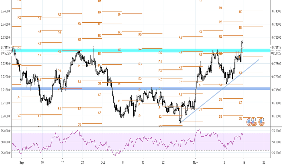 AUDUSD: The End of the Downtrend for AUD/USD