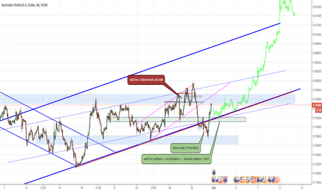 AUDUSD: Looking to buy AUDUSD on support