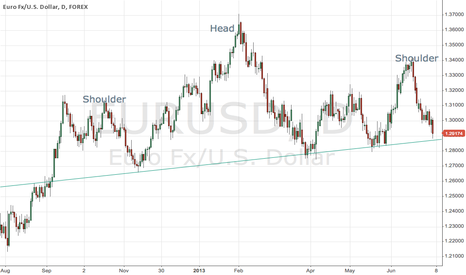 EURUSD: It could be the H&S of the Year!!!