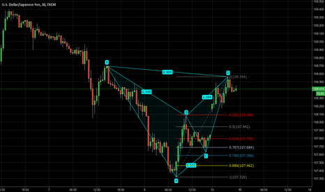 USDJPY: USDJPY - Completed bearish bat pattern