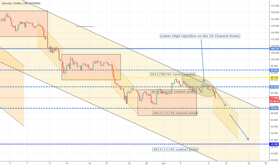 LTCUSD: Downtrend resumed. 1D Channel Down intact. Short.