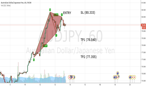 "AUDJPY: AUDJPY ""SHORT to 78.540"""