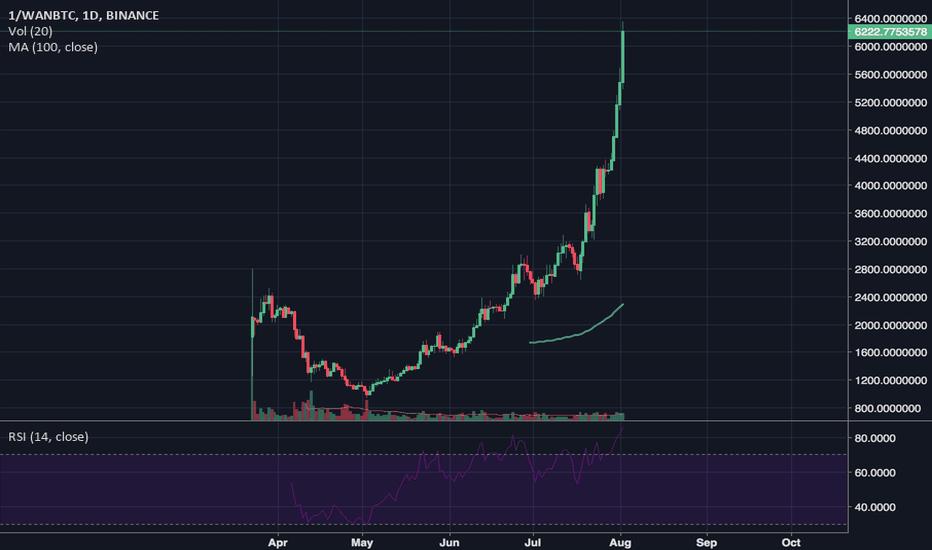 1/WANBTC: wan parabola