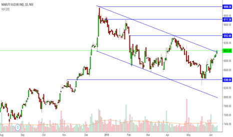 MARUTI: Falling wedge