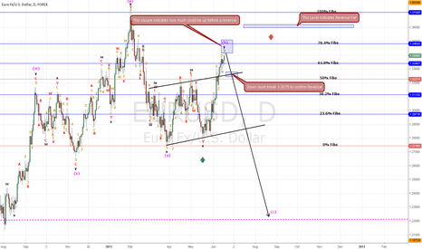 EURUSD: Elliott Wave TF 1D