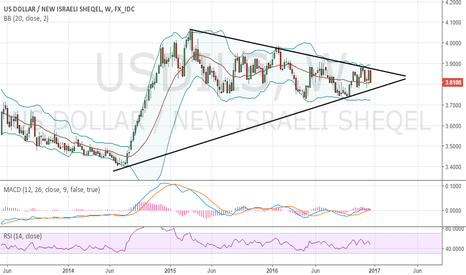 USDILS: Profitable Opportunity coming up with USDILS