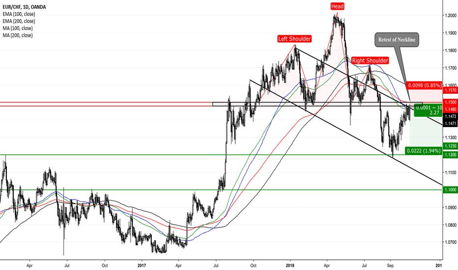 EURCHF: EUR/CHF - Retest of H&S Neckline