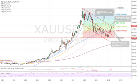 XAUUSD: Gold short to retest 1,200 support