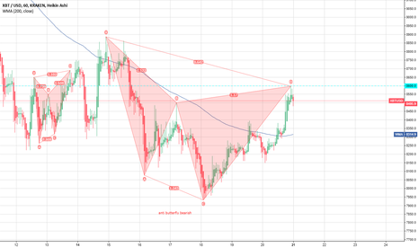 XBTUSD: anti butterfly bearish su bitcoin nel breve periodo