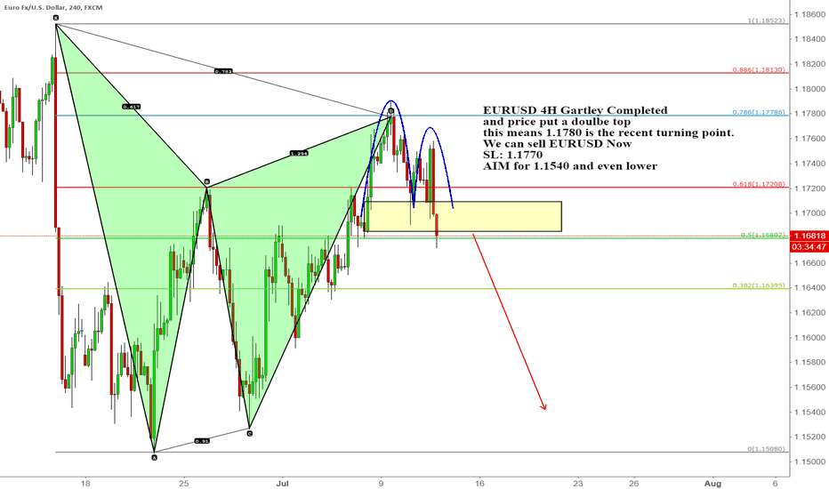 EURUSD: EURUSD 4H Gartley Completed