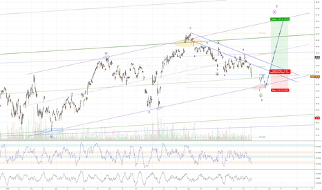 GSK: GSK only falling in a corrective pattern