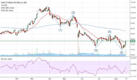 DISHTV: Dish TV- New uptrend may be starting