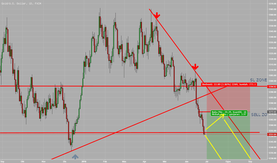 XAUUSD: XAUUSD strong bearish break or bounce?