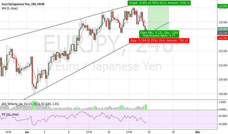 EURJPY: EURJPY LONG HOURLY CHANNEL